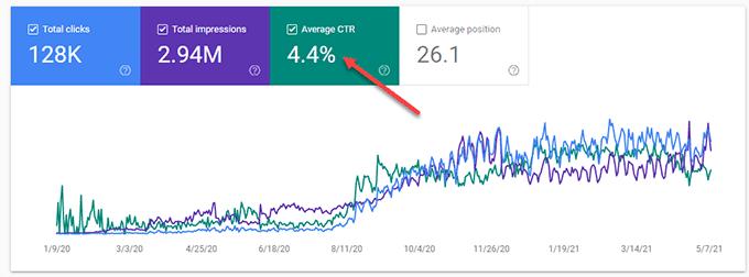 Organic Click Through Rate